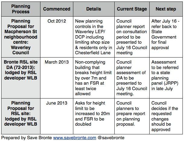 3 planning processes