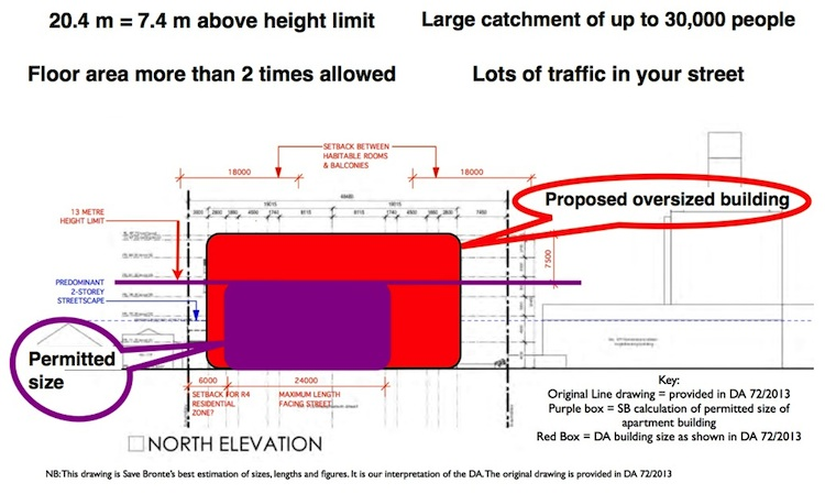 proposed v permitted 20.4m 750