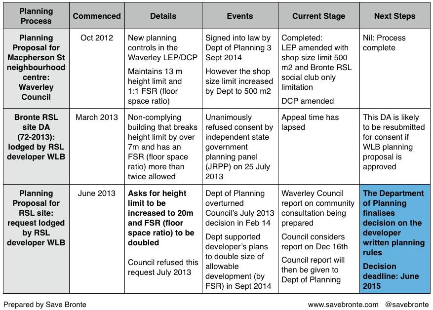 3 planning processes colour 2014-11-14